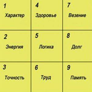 Значение чисел в квадрате Пифагора
