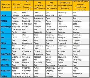 Совместимость Весов и Водолея: любовный и дружеский гороскоп